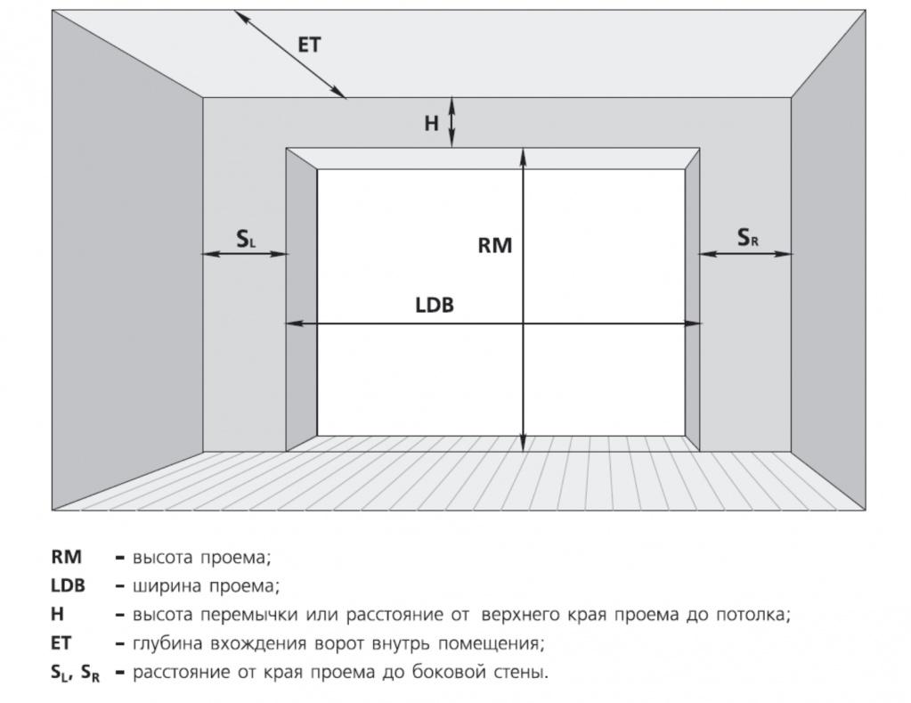 Расчёт размеров гаражных ворот