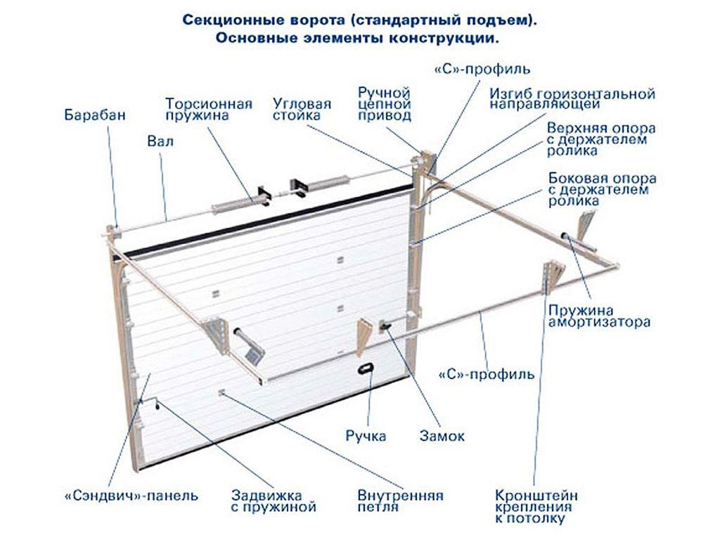 Установка подъемно секционных ворот своими руками 80