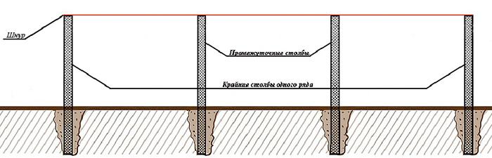 разметка территории для сетки